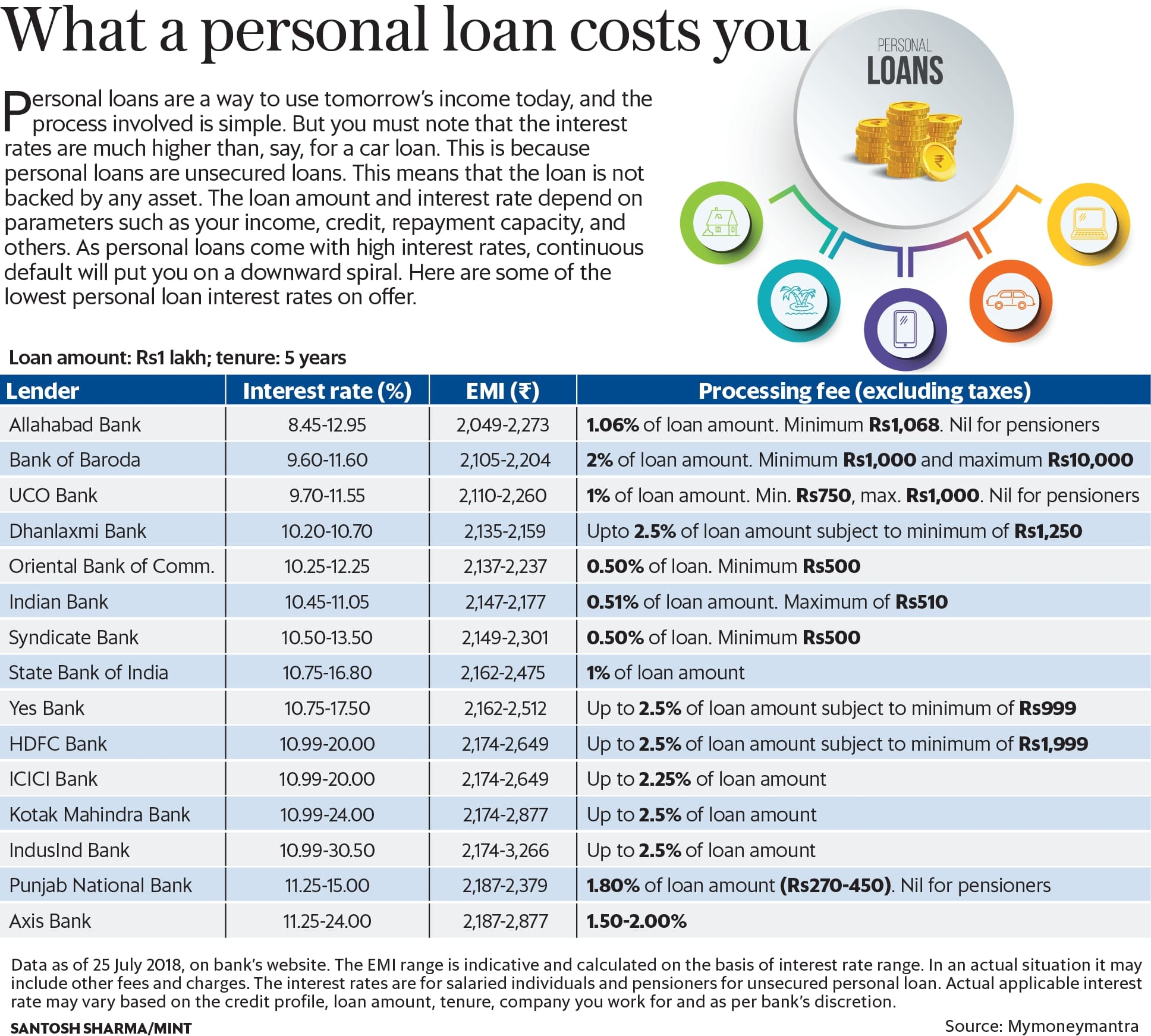 what is interest charges in a loan application